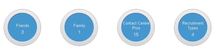 Google + Circles